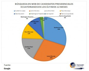 candidatos web 2
