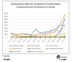 candidatos web
